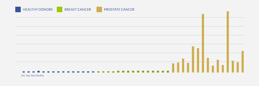 ELISA Sandwich Development for Prostate-specific Biomarker